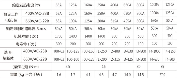 HH15(QSA)系列隔离开关熔断器组的主要参数