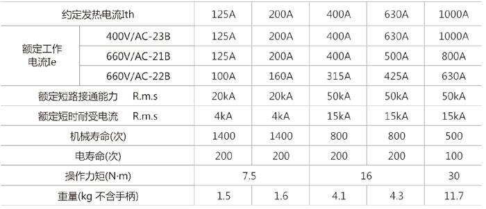 HH15(QA)系列隔离开关的主要参数