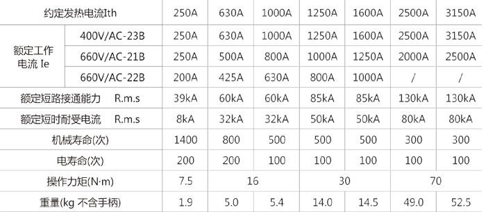 HH15P(QP)系列隔离开关的主要参数
